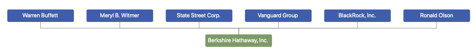 Disclosed owners of Class A and Class B Berkshire shares
