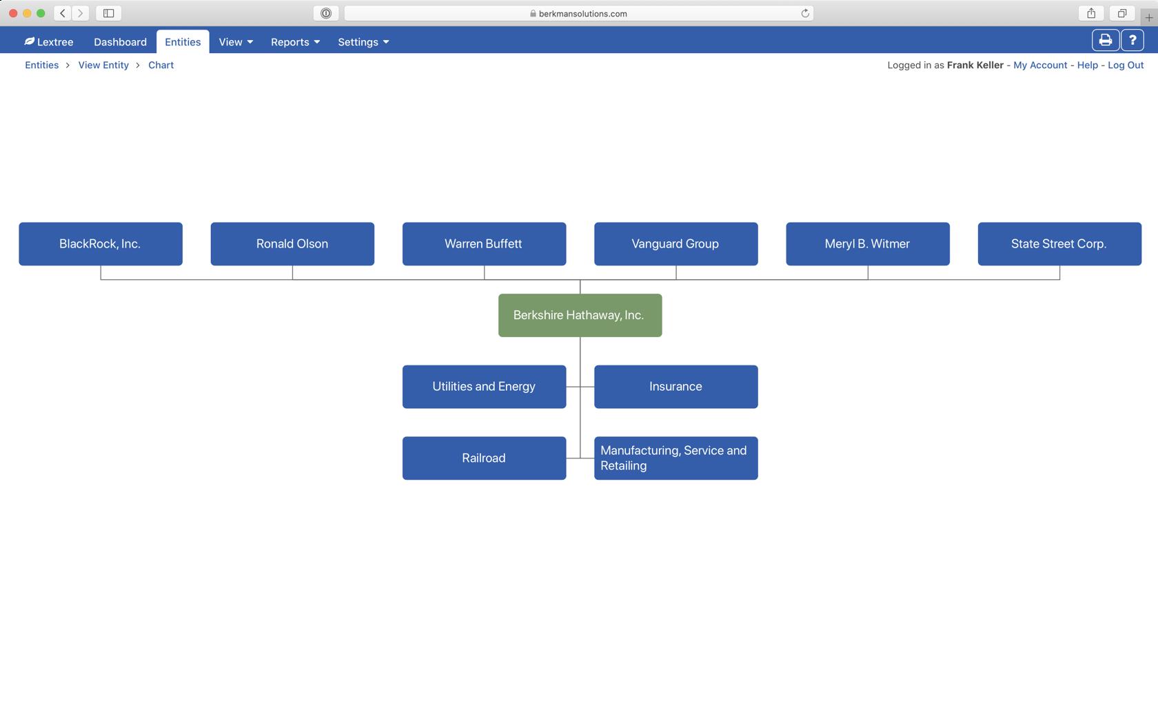 Org chart of Berkshire Hathaway segments