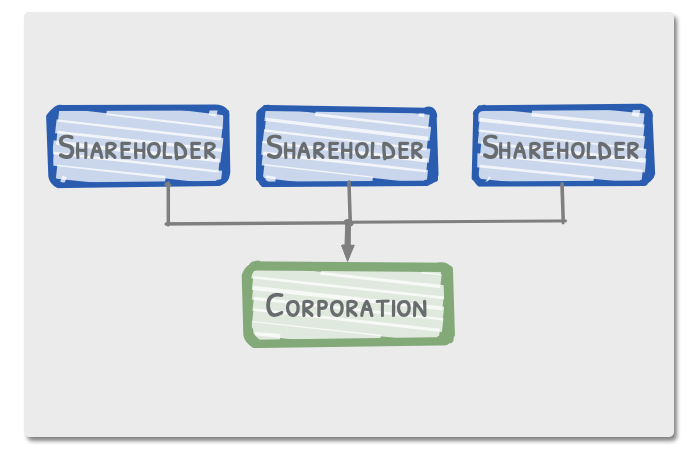 S Corp Structure