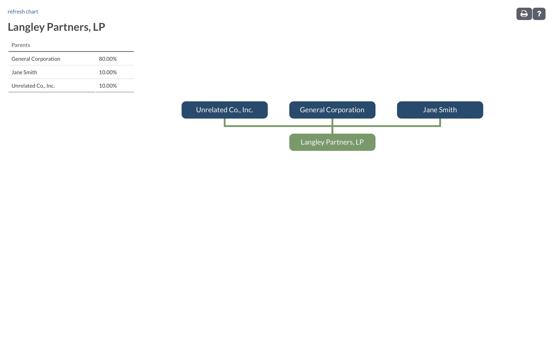 Langley Partners LP Org Chart