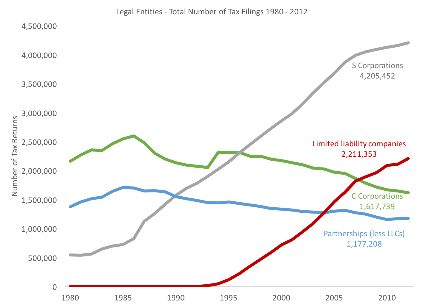 Total number of business tax returns filed by legal entity type from 1980 - 2012. Showing S Corporations, Limited Liability Companies, C Corporations, and Partnerships (ex-LLCs).