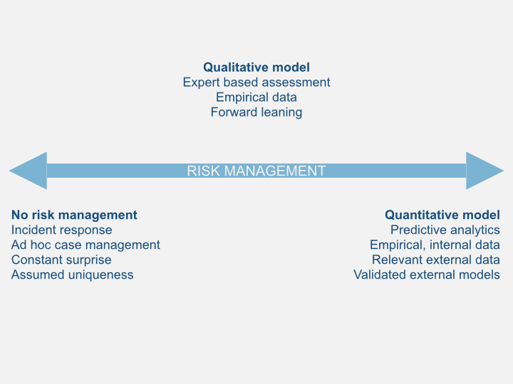 Risk Management Continuum