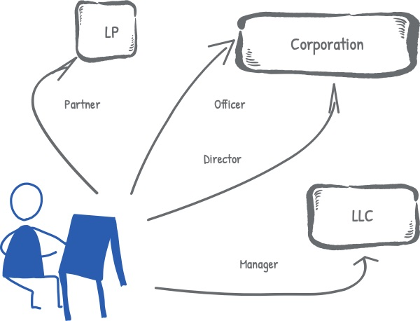 Officer and Director Assignments for Corporate Family
